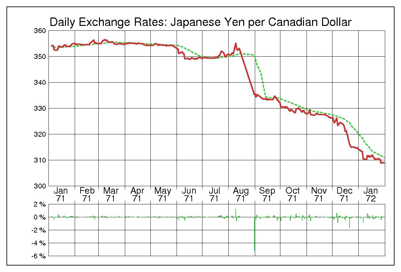 1971年カナダドル/日本円の為替チャート