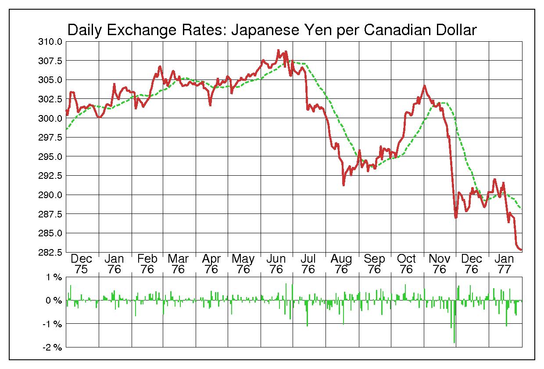1976年カナダドル/日本円の為替チャート