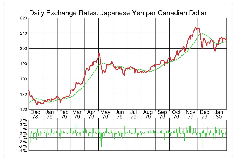 1979年カナダドル/日本円の為替チャート