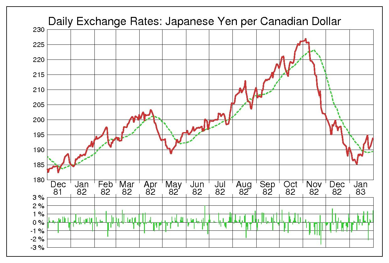 1982年カナダドル/日本円の為替チャート