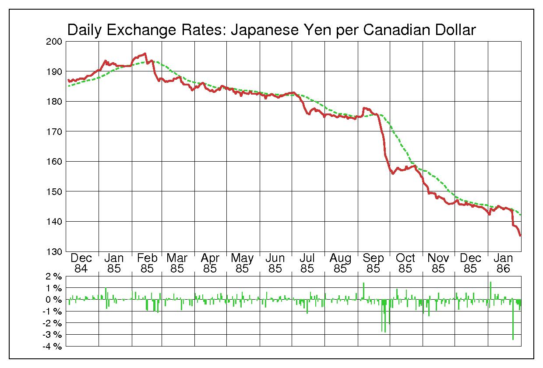 1985年カナダドル/日本円の為替チャート