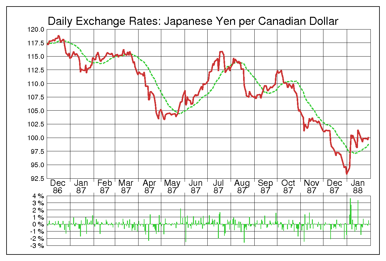1987年カナダドル/日本円の為替チャート