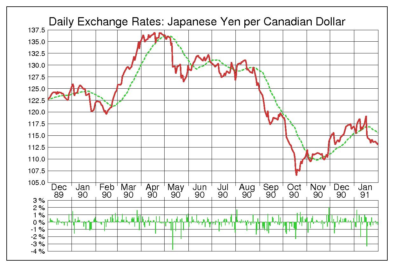 1990年カナダドル/日本円の為替チャート