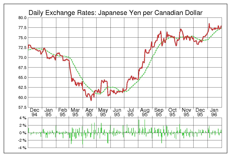 1995年カナダドル/日本円の為替チャート