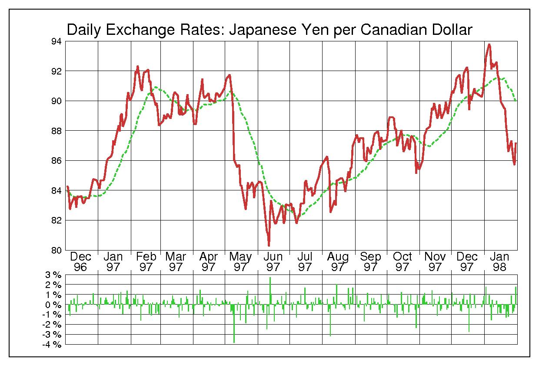 1997年カナダドル/日本円の為替チャート
