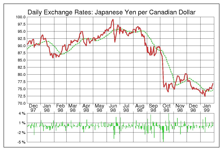 1998年カナダドル/日本円の為替チャート