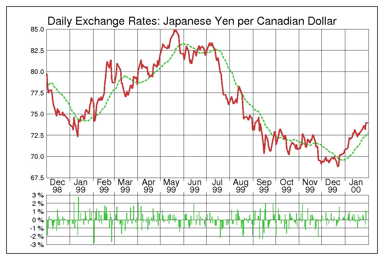 1999年カナダドル/日本円の為替チャート
