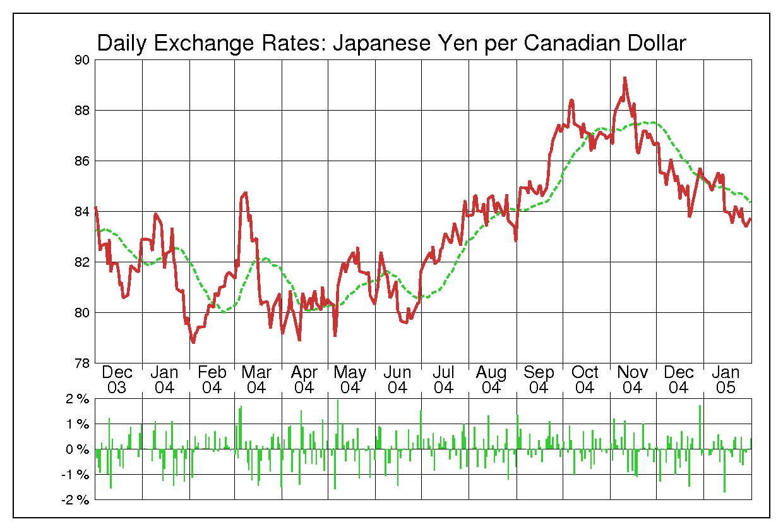 2004年カナダドル/日本円の為替チャート