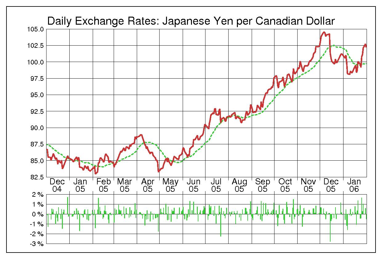 2005年カナダドル/日本円の為替チャート