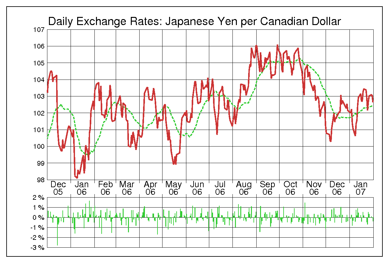 2006年カナダドル/日本円の為替チャート