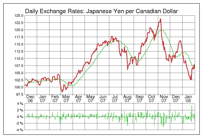 2007年カナダドル/日本円の為替チャート