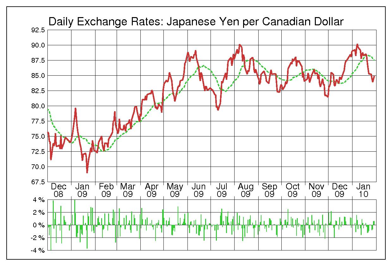 2009年カナダドル/日本円の為替チャート