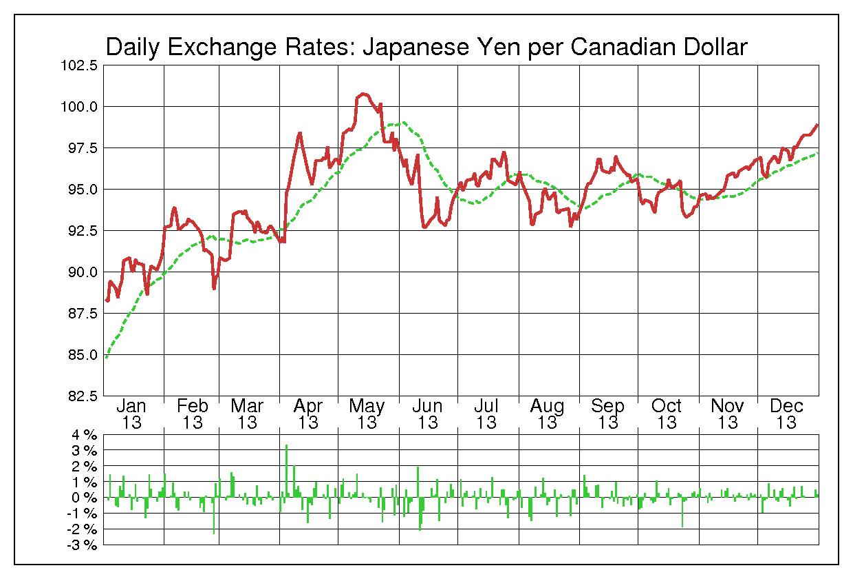 2013年カナダドル/日本円の為替チャート