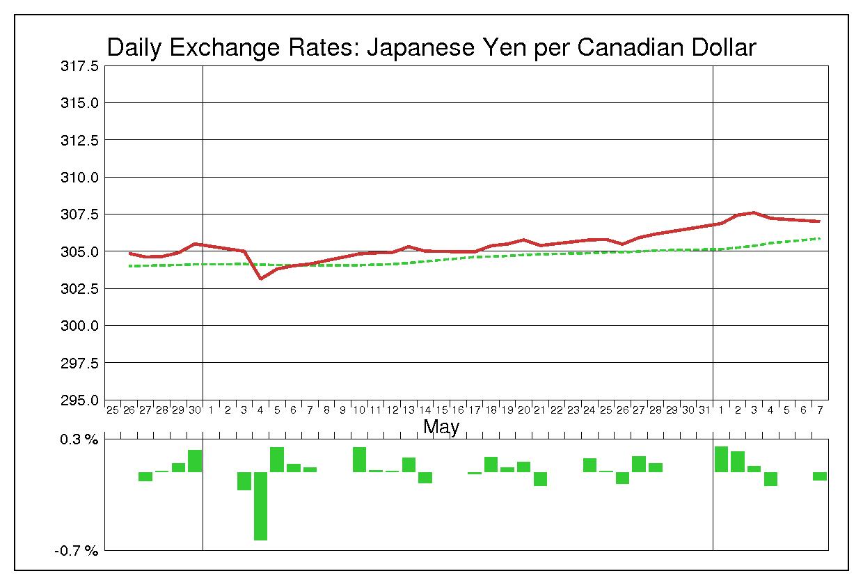 カナダ ドル 円 カナダ ドル (CAD) から 日本 円